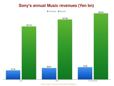 Sonys jährliche Einnahmen